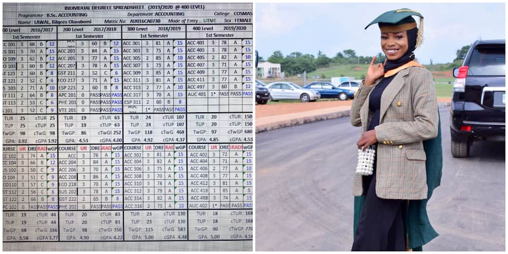 19-Year-Old Nigerian Lady Celebrates as she Bags First Class, Stuns Many People with Her Results Breakdown