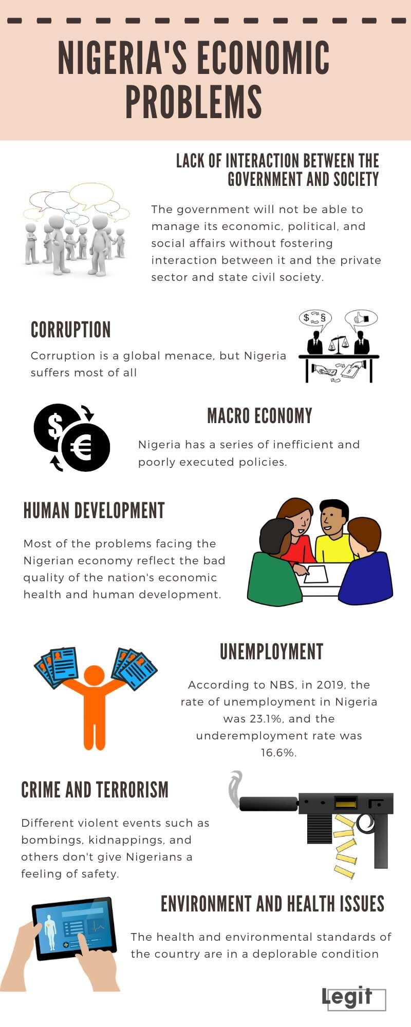 economic problems in Nigeria
