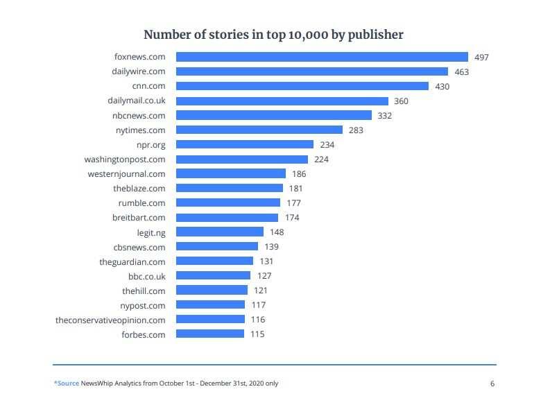 Legit.ng stories made Facebook's top 10,000