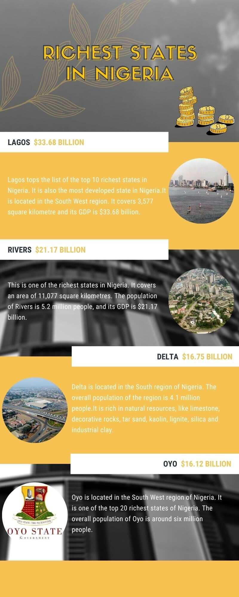 Richest states in Nigeria