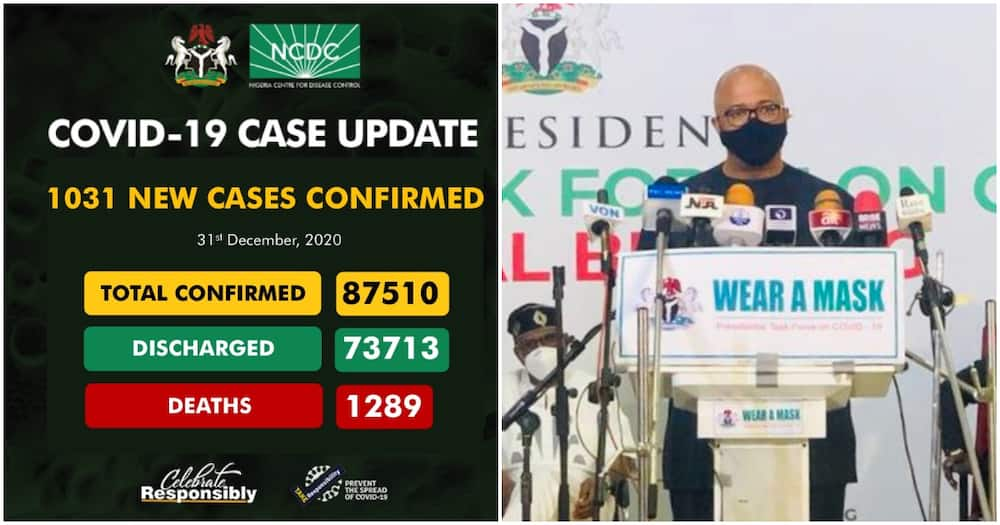 COVID-19: FG records 1031 new cases, 11 deaths on New Year eve