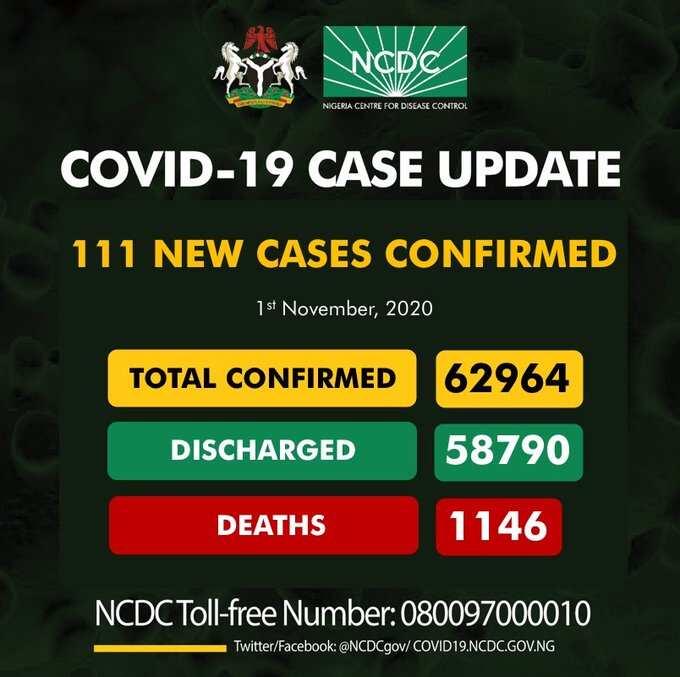 Yan Najeirya 111 suka kamu da cutar COVID-19, 115 aka sallama ranar Lahadi