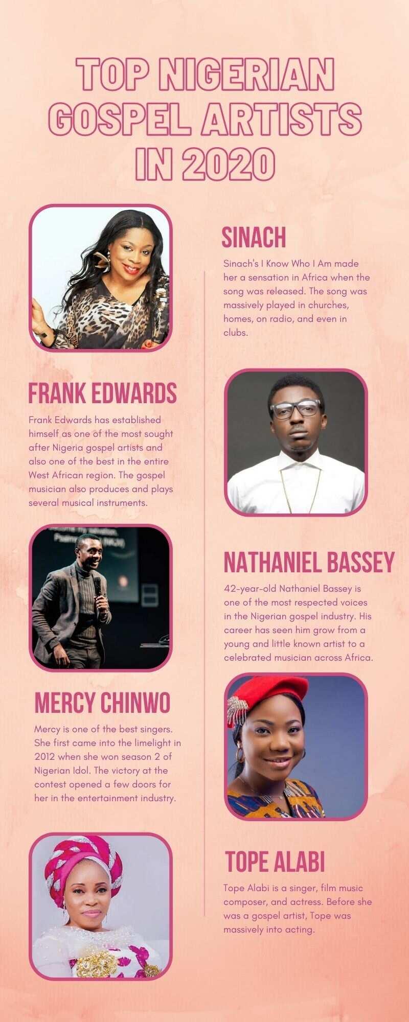Nigerian gospel artists