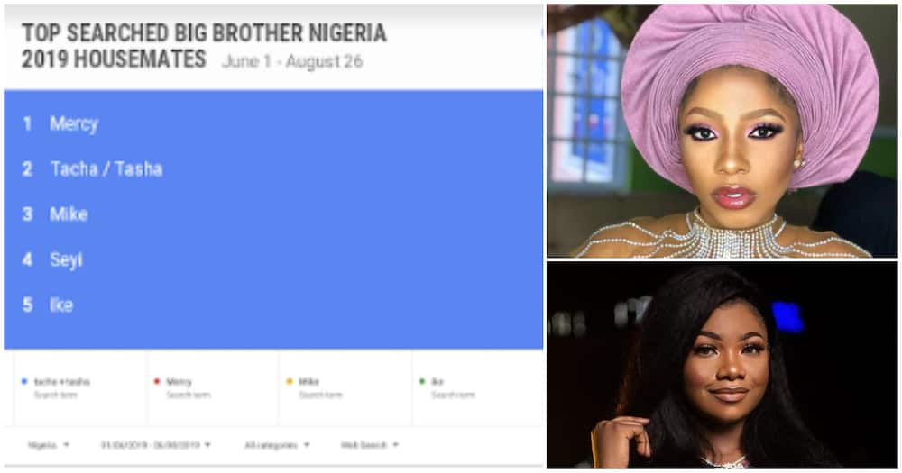 BBNaija: Google reveals the five most searched 2019 housemates