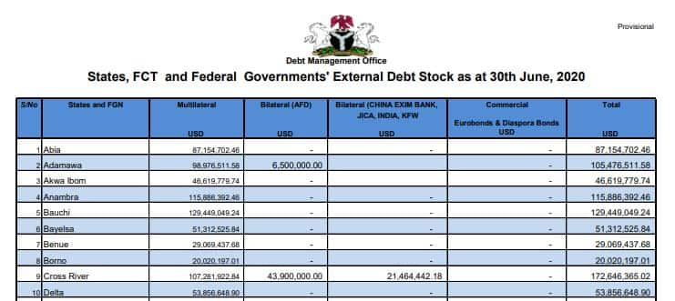 Fact-checking claim that Anambra owes over ₦200bn debt
