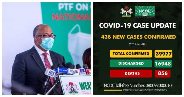 COVID-19: Lagos tops list as COVID-19 cases near 40,000 - NCDC