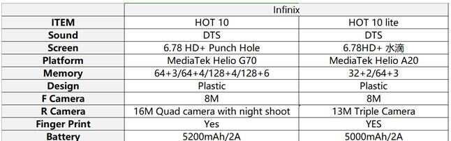 The New Infinix HOT 10 guarantees unlimited fun