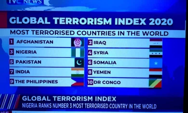Report claiming Nigeria ranked third in Global Terrorism Index 2020 misleading