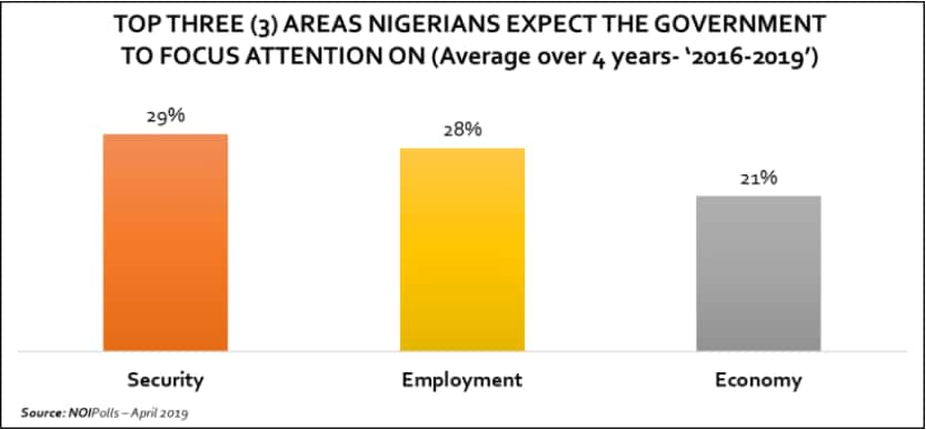 NOIPolls show that employment ranks at 28% among issues facing Nigerians. Photo credit: NOIPolls