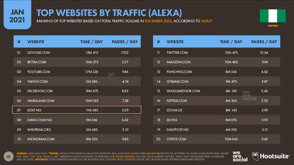 Legit.ng ranked Nigeria's most popular digital publisher, 7th overall most visited website