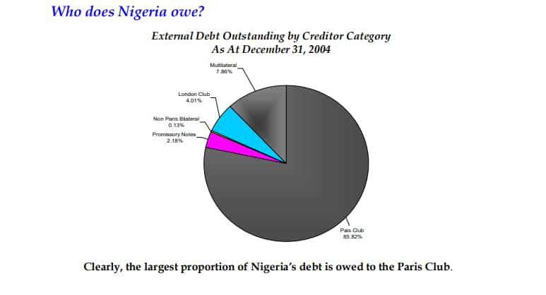 Fact-Checking Atiku's Claims on Nigeria's Foreign Debt, GDP Growth Between 1999 and 2007