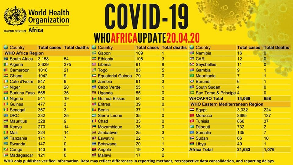 World body releases list of African countries with highest cases of COVID-19 (see Nigeria's position)