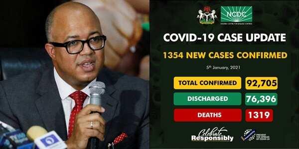 COVID-19: NCDC announces 1354 new cases of coronavirus