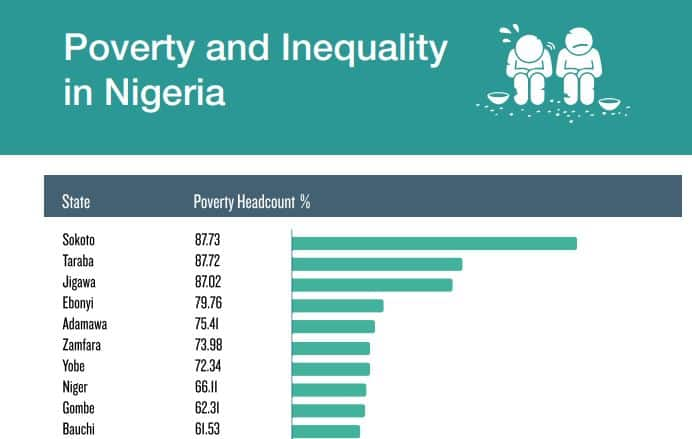 Nigeria: Top 10 States with Highest Poverty Rates