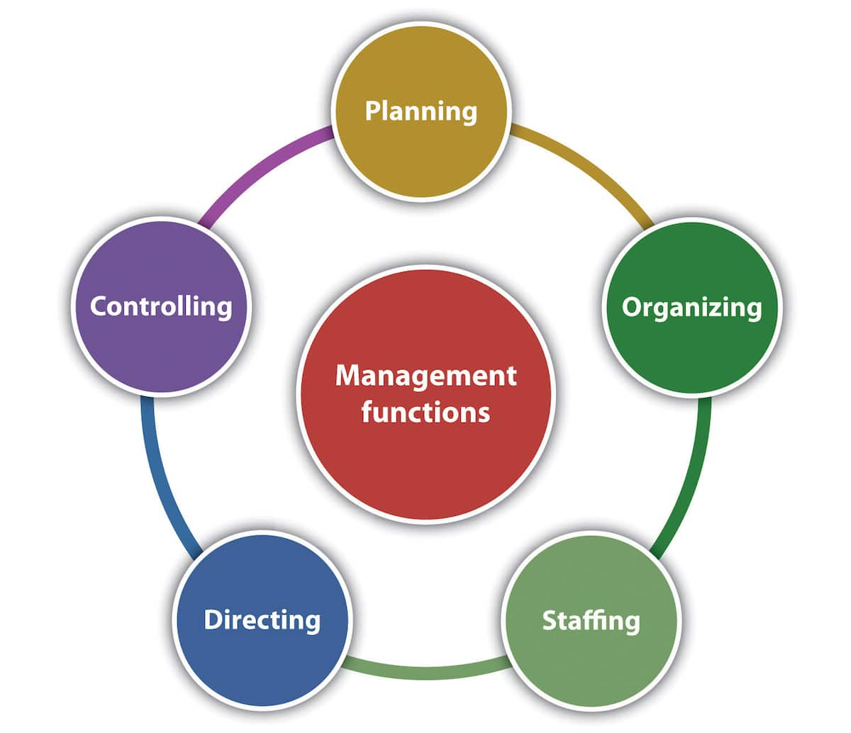 Roles of financial management