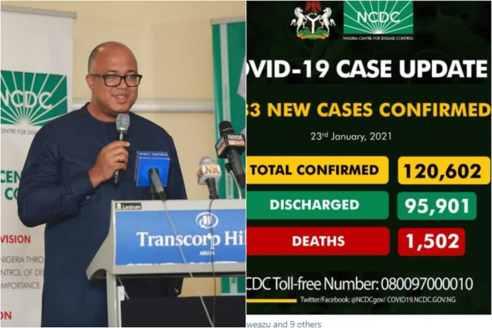 Coronavirus: FG records 1,633 new cases of COVID-19, more deaths