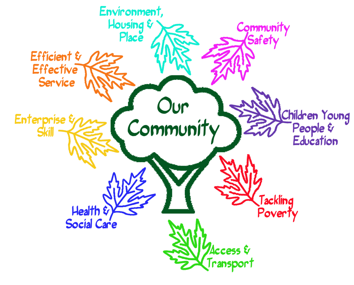 Community development approach