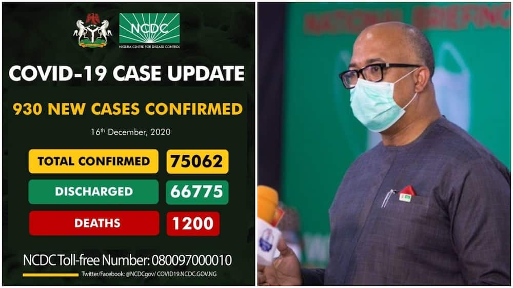 COVID-19: NCDC confirms 930 cases in 24 hours
