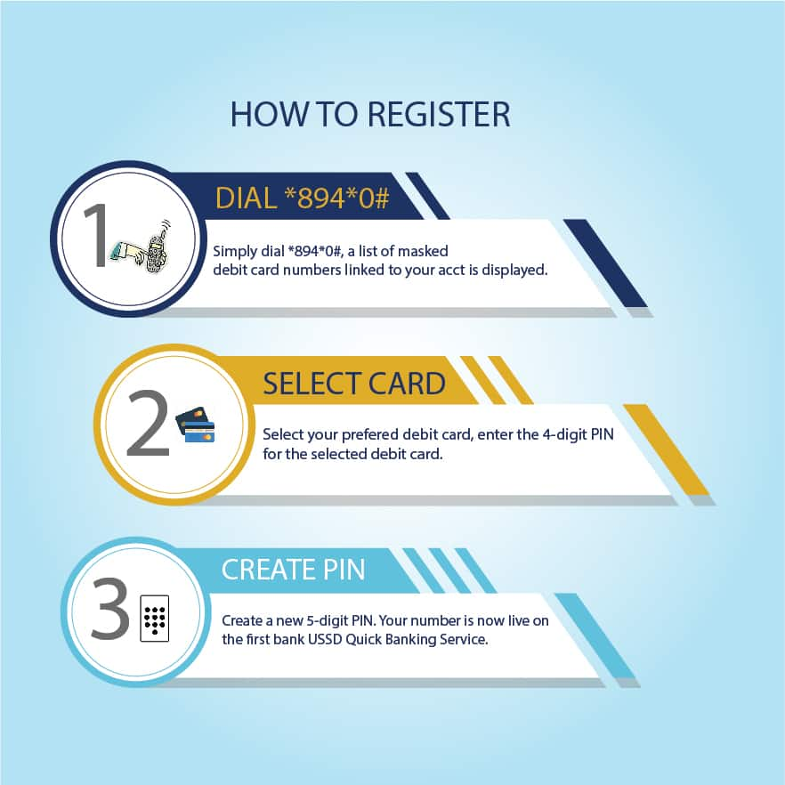 The process of registration