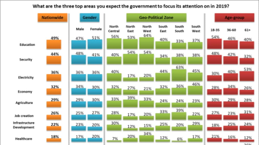 NOIPolls reveal key sectors Nigerians want urgent change. Photo source: NOIPolls