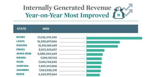 IGR: Top 10 states with highest internally generated revenues in 2019