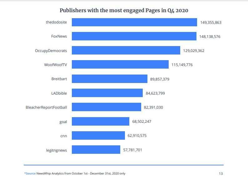 Legit.ng wins awards among Facebook web publishers