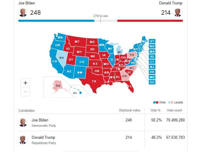Live Update: Trump, Biden know fate in US election as results counting begins