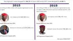 Lagos election: How Jimi Agbaje's votes dropped by 68.75% from 2015 polls - Infographic