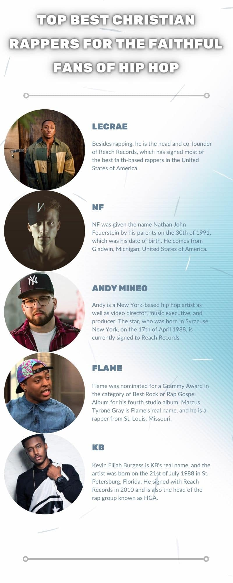 best Christian rappers