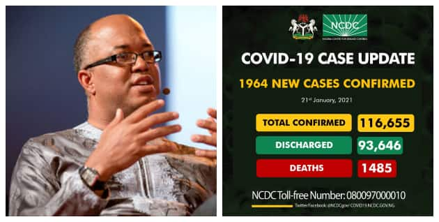 COVID-19: NCDC reports 1,964 new infections