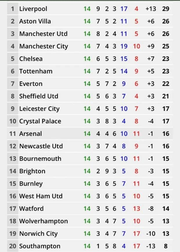 Shambolic Man United would be third in Premier League standings if matches finished at half-time