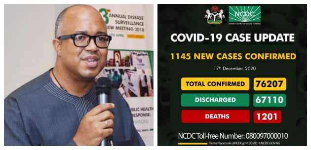 COVID-19: NCDC records 1,145 new infections in 1 day