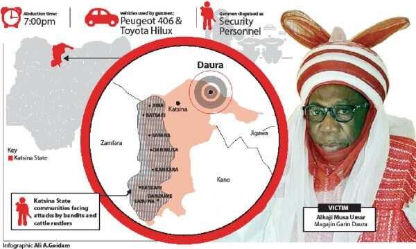 Yadda 'yan bindiga suka sace surukin Buhari a Daura