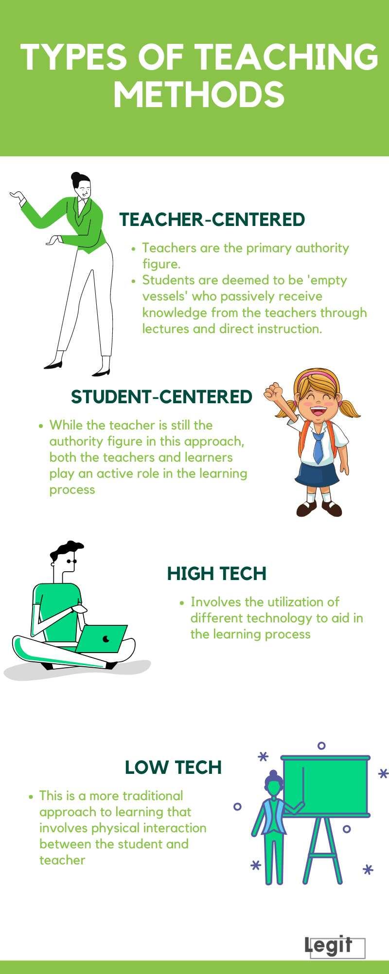 Types of teaching methods