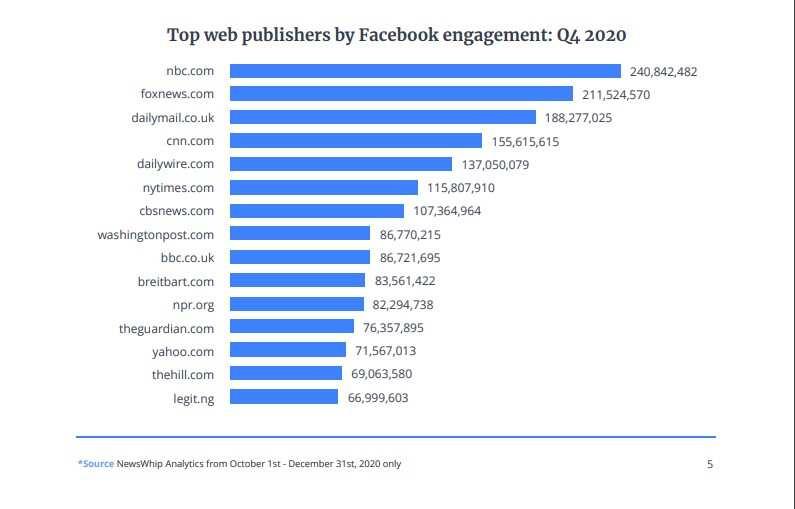 Legit.ng named top Facebook web publisher by engagement