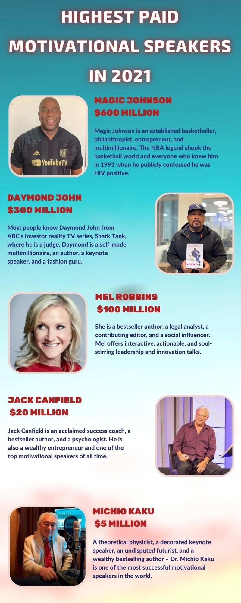 highest paid motivational speakers