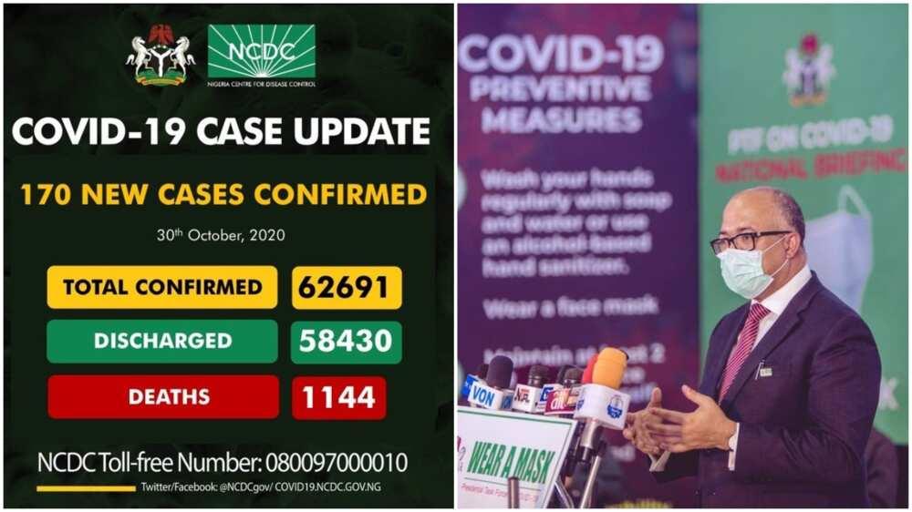 Coronavirus: NCDC announces 170 new COVID-19 cases, total now 62,691
