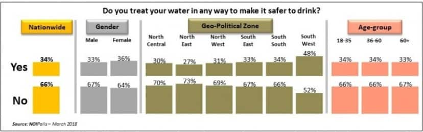 Infographics showing how Nigerians treat their water. Photo credit: NOIPolls
