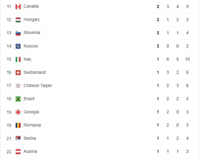 Tokyo Olympics medal standings: Hosts Japan top charts as African countries lag behind