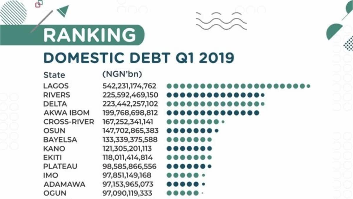 States with the highest domestic debt in Nigeria (See how much your state owes) - Legit.ng