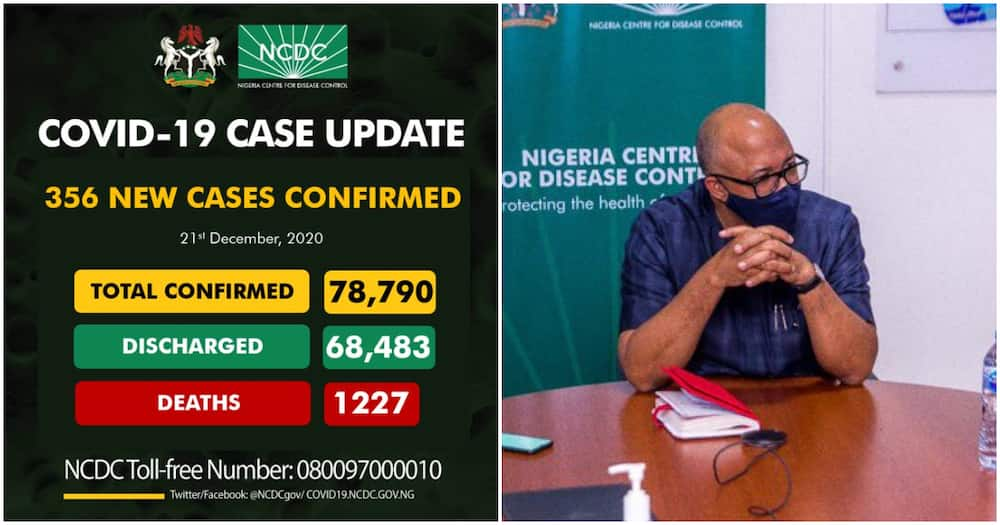 NCDC confirms 356 new cases of COVID-19 as death toll rises to 1,227