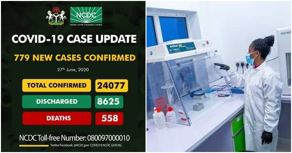 Nigeria record 779 new COVID-19 cases, total infections over 24,000