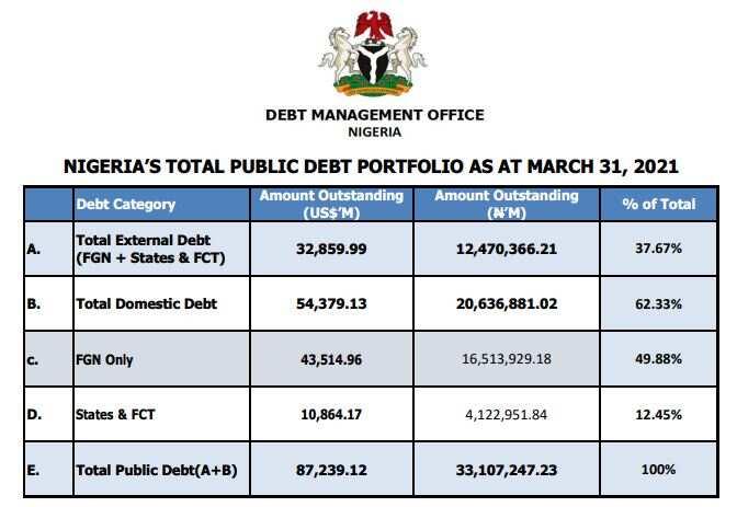 Breakdown of Nigeria's Total Debt