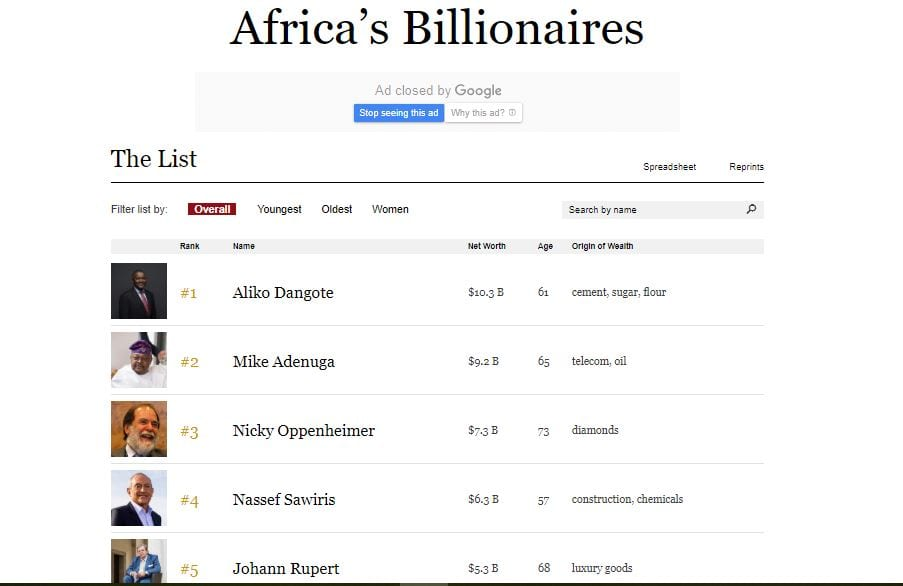 Forbes releases 2019 list of richest men in Africa (full list)