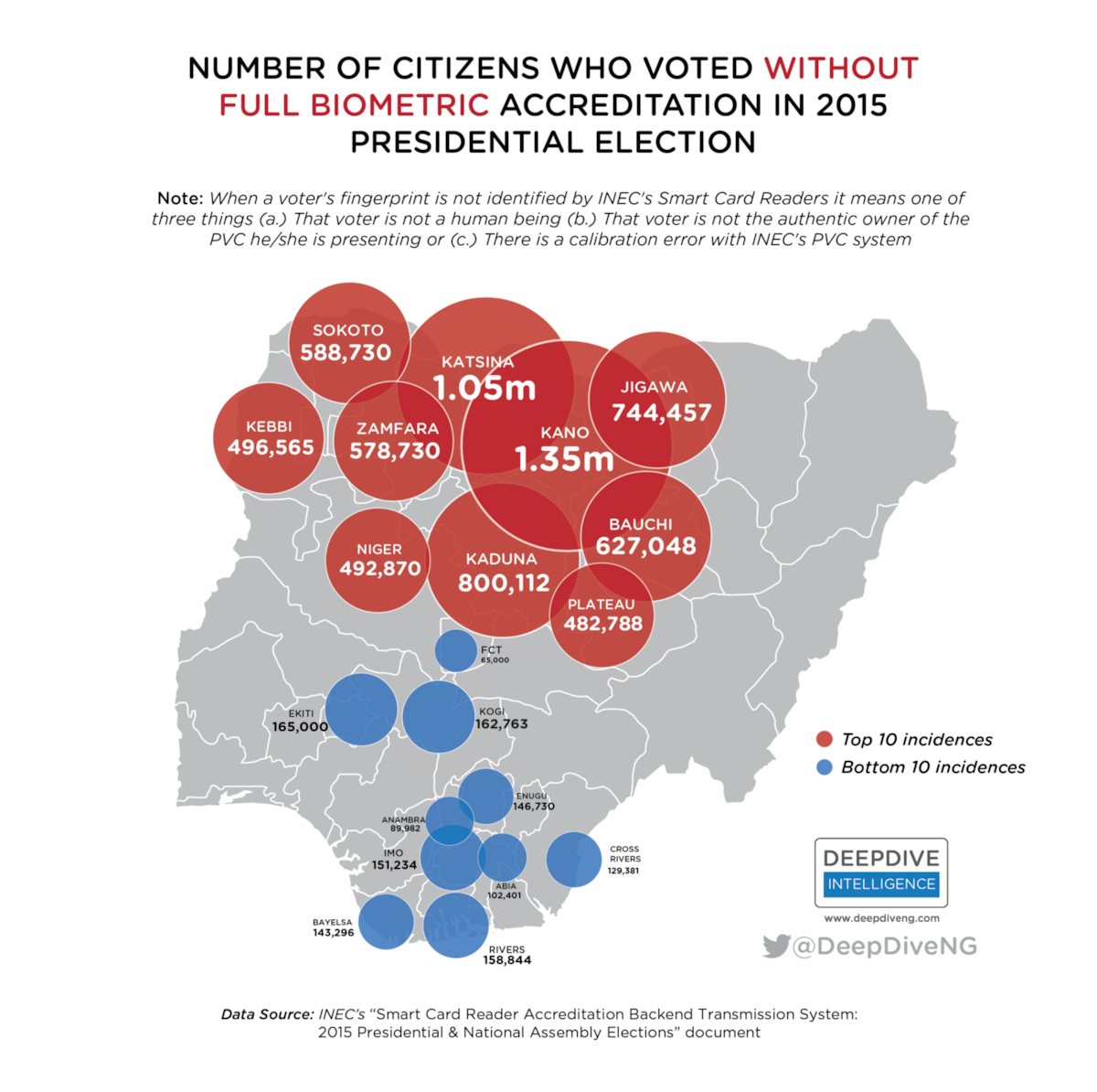 Revealed: 13.5m Nigerians voted without PVC in 2015 – 75% in states won by Buhari