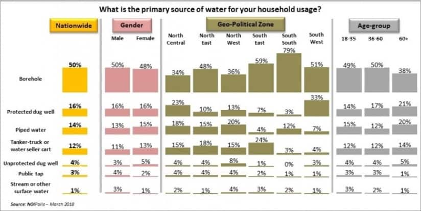 Infographics showing Nigerian primary source to clean water. Photo credit: NOIPolls