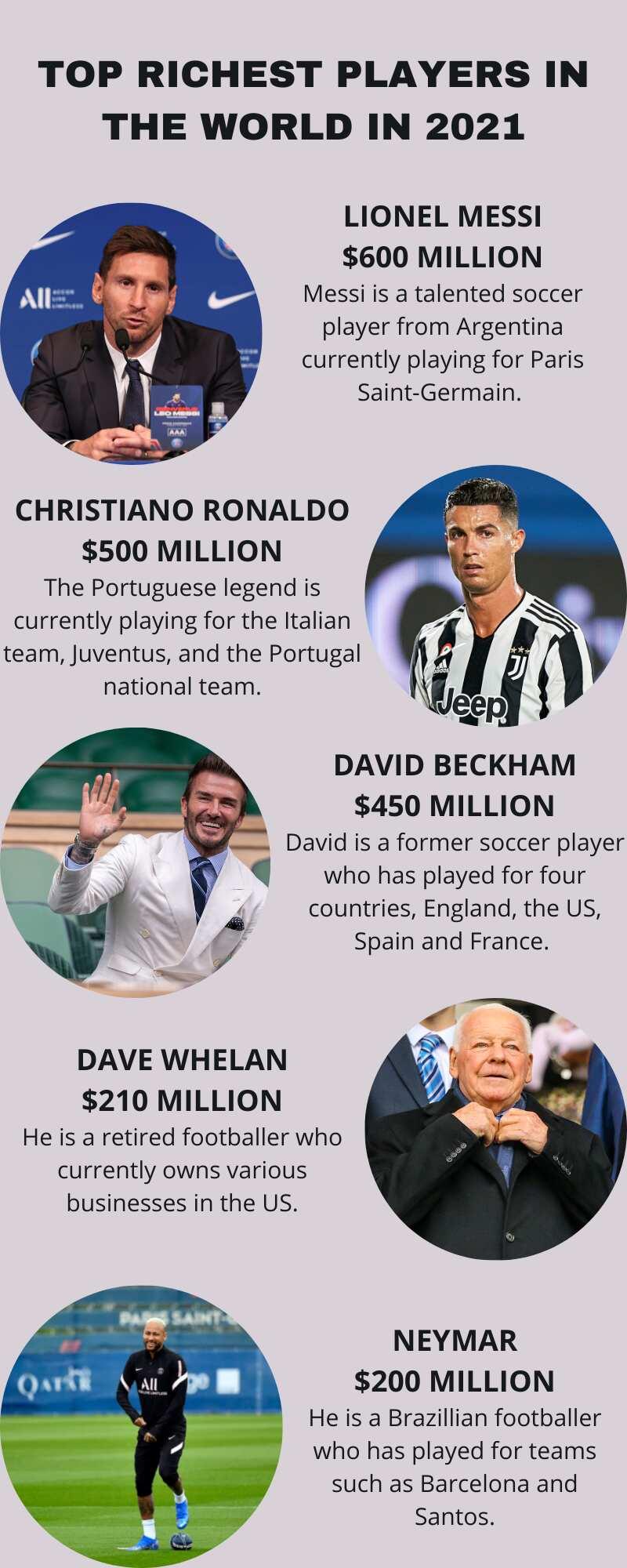 Top 20 des footballeurs les plus riches du monde en 2021 et leur valeur nette: Pogba 10e, Eto'o 15e, Drogba 17e...
