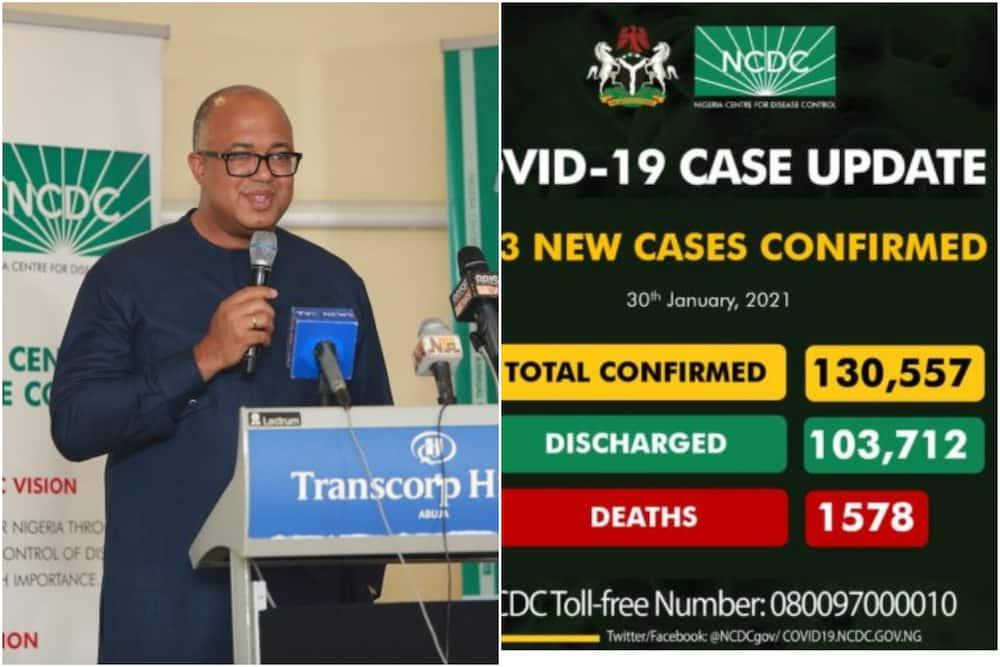 Coronavirus: FG records 1,883 new cases of COVID-19, more deaths