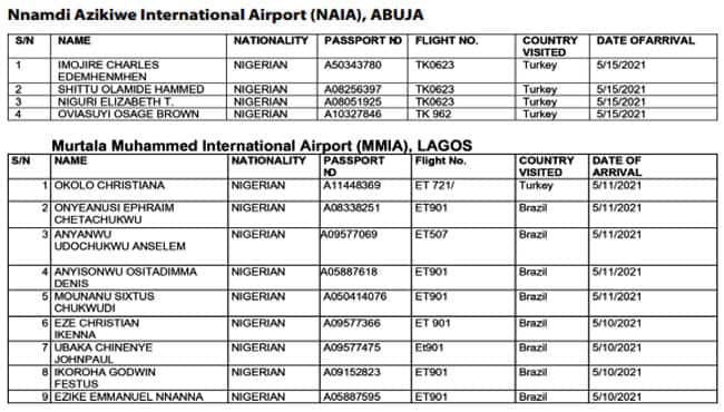List: FG declares 90 travellers wanted, disclose reason