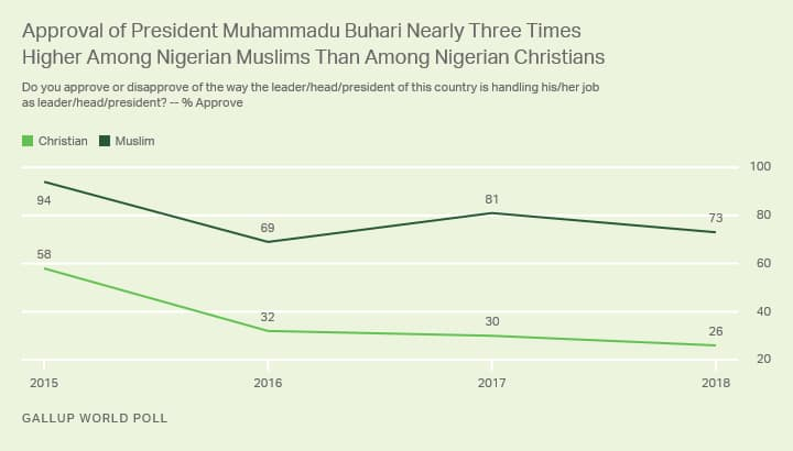 Report shows Nigerians deeply divided by religion on key issues
